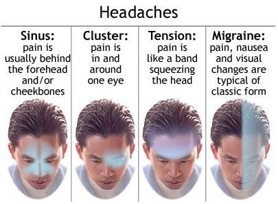頭痛マップ