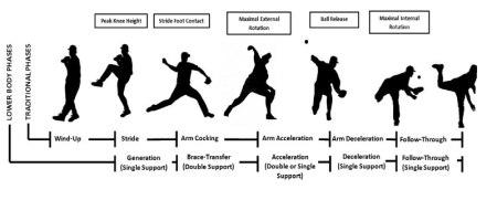 野球ピッチングメカニズム